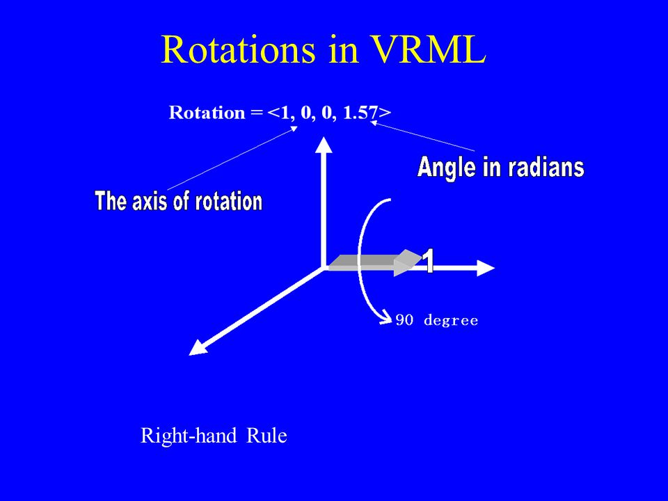 Rotations in VRML Rotation = Right-hand Rule