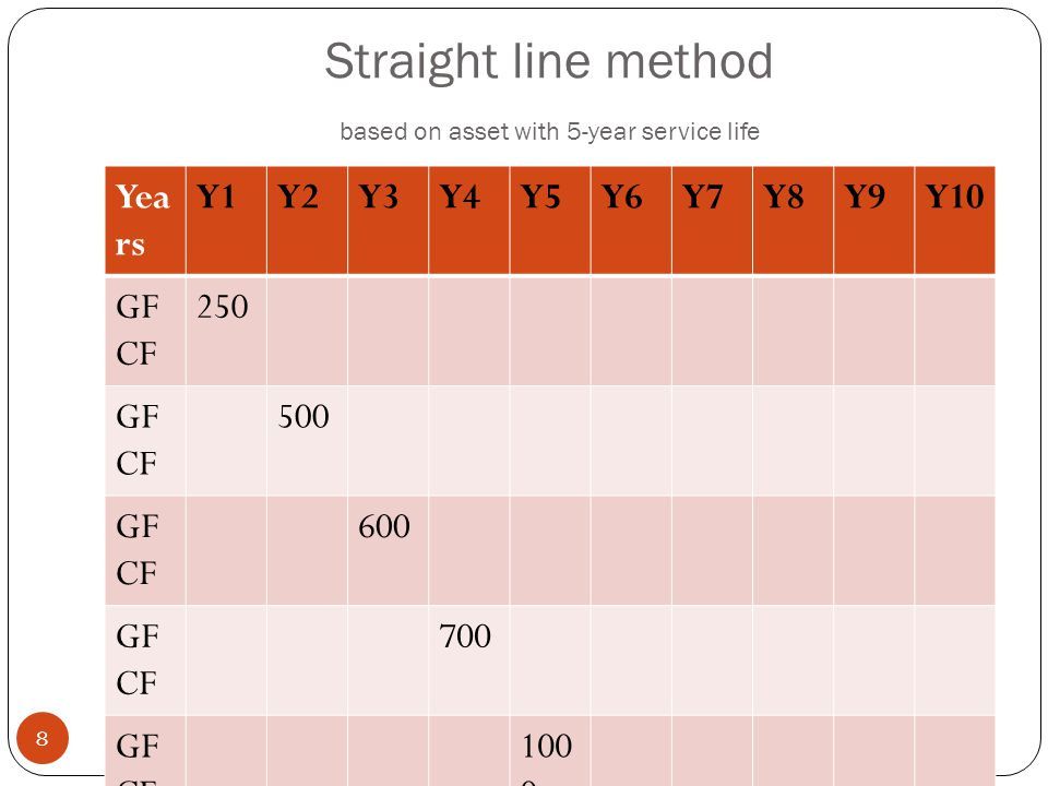Straight line method based on asset with 5-year service life Yea rs Y1Y2Y3Y4Y5Y6Y7Y8Y9Y10 GF CF 250 GF CF 500 GF CF 600 GF CF 700 GF CF 100 0 Tot al 250500600700100 0 Yea rs Y1Y2Y3Y4Y5Y6Y7Y8Y9Y10 CF C 50 CF C 100 CF C 120 CF C 140 CF C 200 Tot al 501502704106105604603402000 8