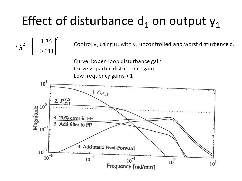 Effect of disturbance d 1 on output y 1 Control y 2 using u 2 with y 1 uncontrolled and worst disturbance d 1 Curve 1:open loop disturbance gain Curve 2: partial disturbance gain Low frequency gains > 1