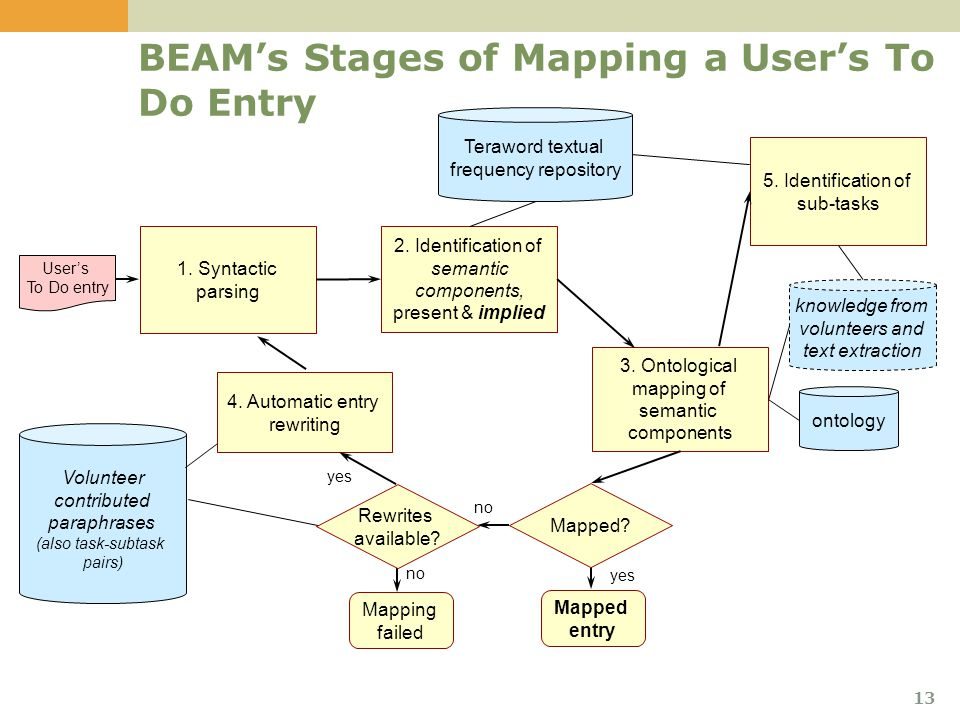 13 BEAM's Stages of Mapping a User's To Do Entry 1.