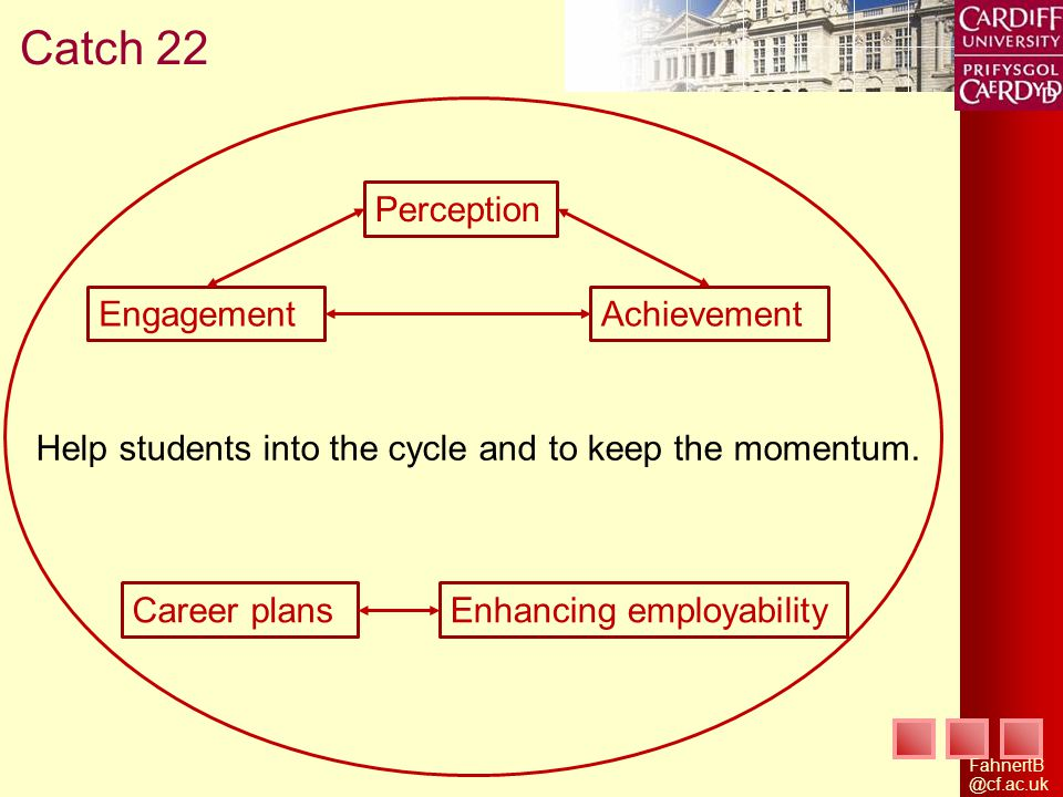 Catch 22 Help students into the cycle and to keep the momentum.
