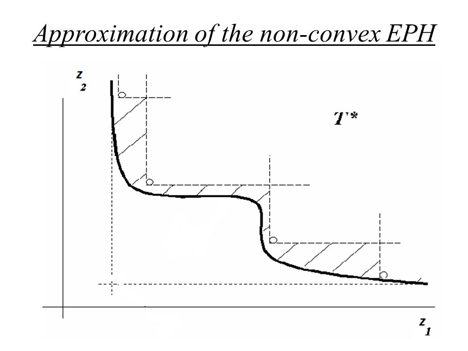 Approximation of the non-convex EPH