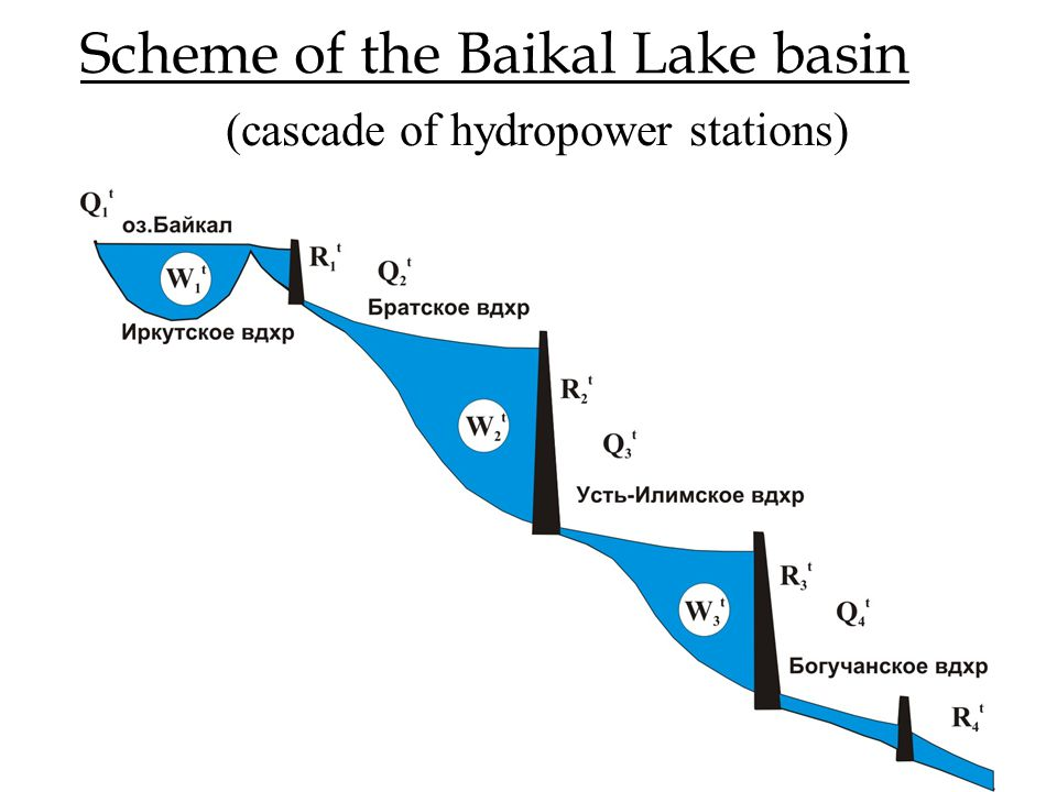 Scheme of the Baikal Lake basin (cascade of hydropower stations)
