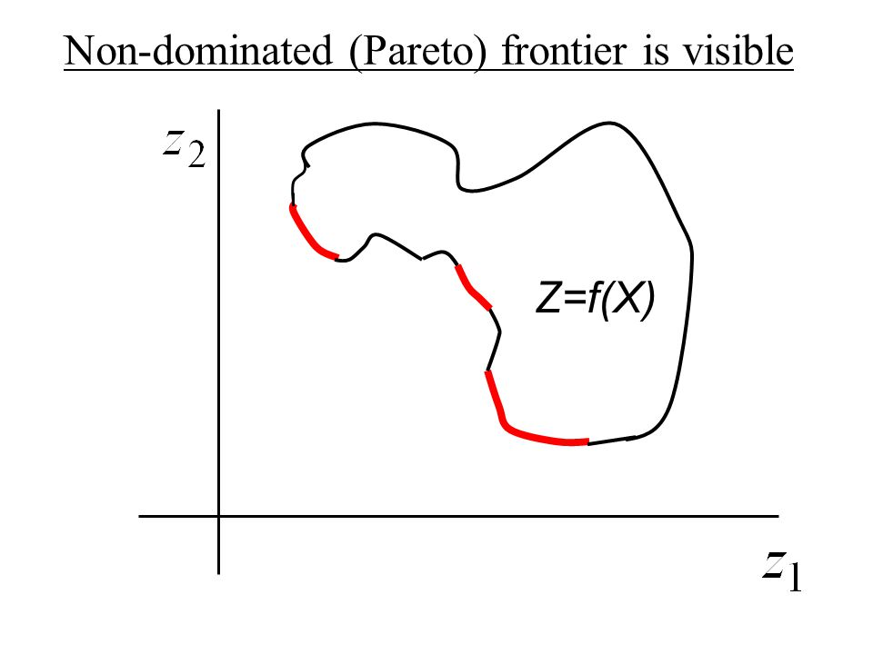 Z=f(X) Non-dominated (Pareto) frontier is visible