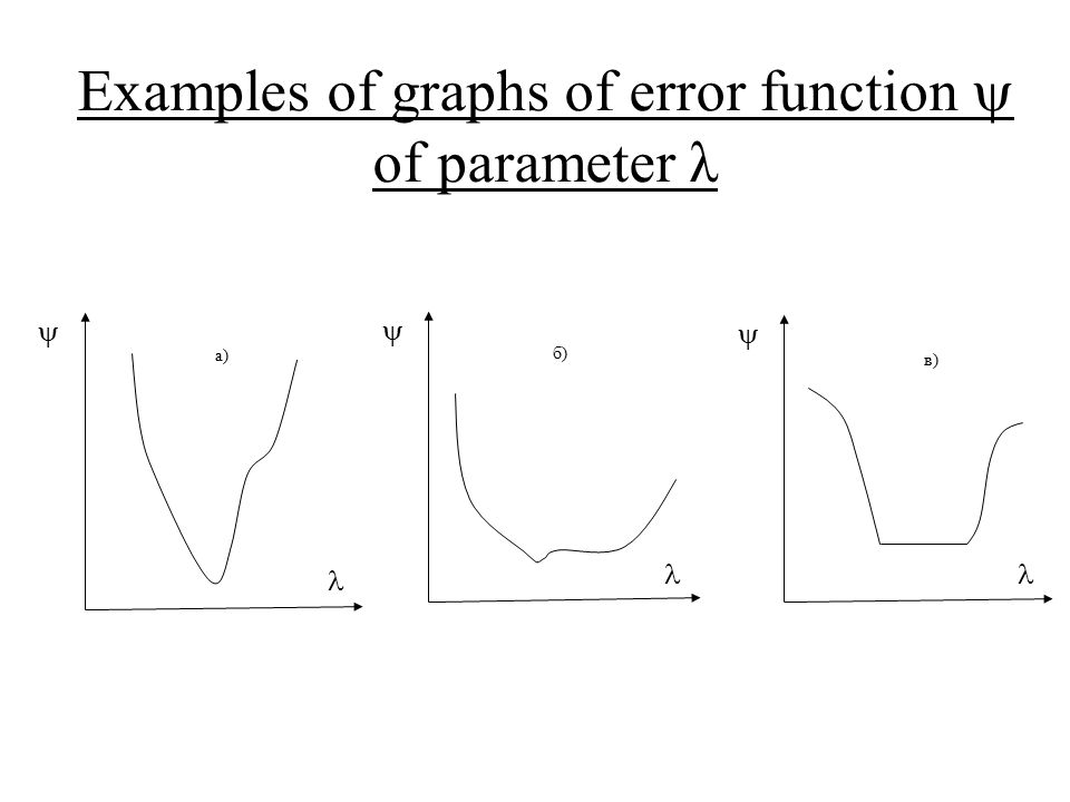  б)  а)  в) Examples of graphs of error function  of parameter λ
