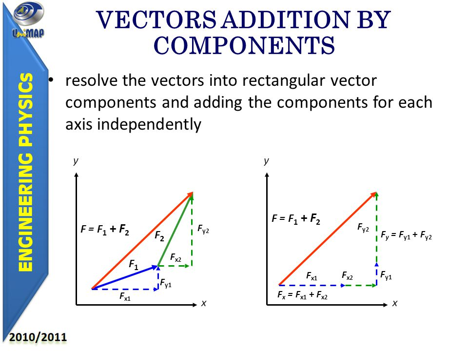 VECTORS ADDITION BY COMPONENTS resolve the vectors into rectangular vector components and adding the components for each axis independently y y F1F1 F2F2 F x1 F y1 F x2 F y2 x x F = F 1 + F 2 F x = F x1 + F x2 F x2 F y = F y1 + F y2 F y1 F y2 F x1