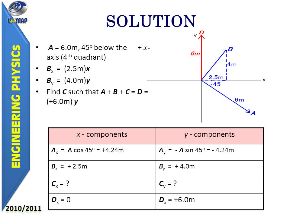 SOLUTION A = 6.0m, 45 o below the + x- axis (4 th quadrant) B x = (2.5m)x B y = (4.0m)y Find C such that A + B + C = D = (+6.0m) y x - componentsy - components A x = A cos 45 o = +4.24mA y = - A sin 45 o = - 4.24m B x = + 2.5mB y = + 4.0m C x = C y = .
