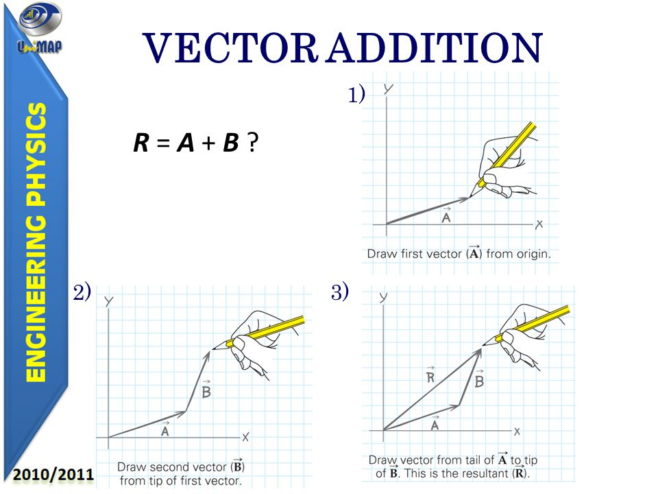 VECTOR ADDITION R = A + B 1) 2)3)