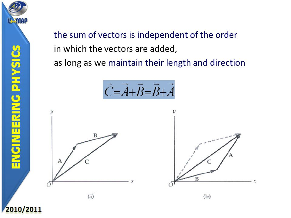 the sum of vectors is independent of the order in which the vectors are added, as long as we maintain their length and direction