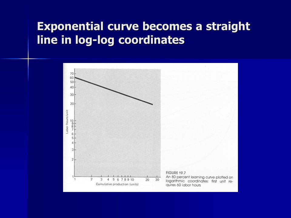 Exponential curve becomes a straight line in log-log coordinates
