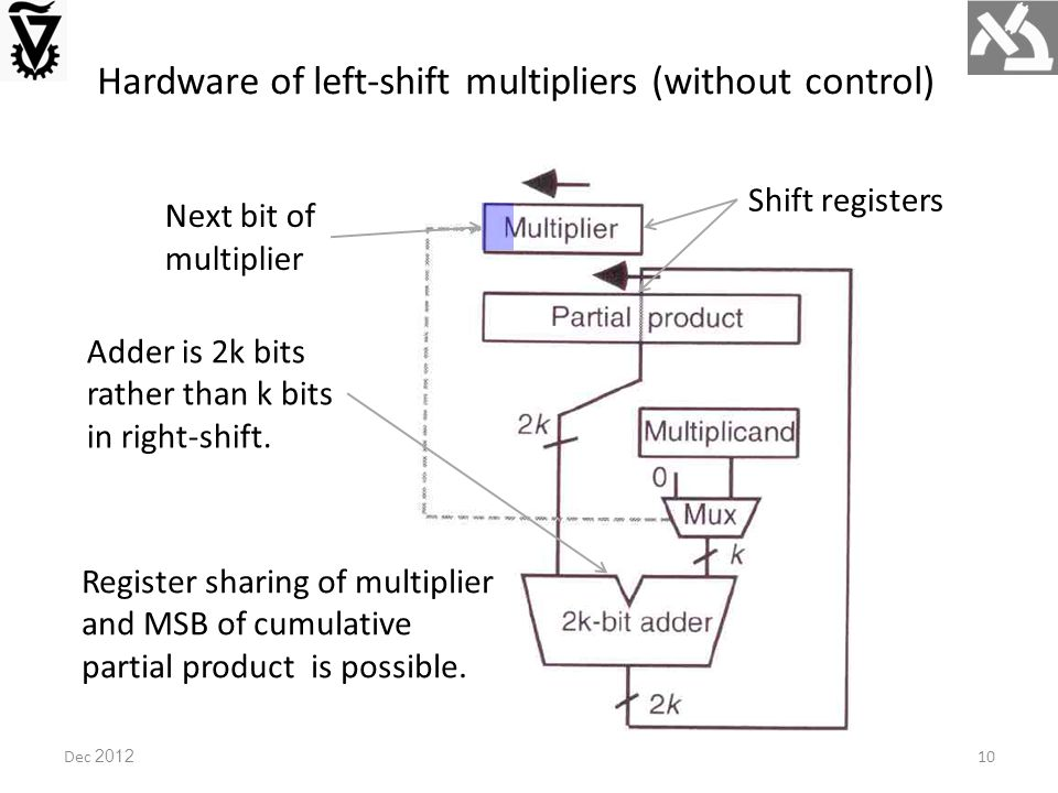 Hardware of left-shift multipliers (without control) Next bit of multiplier Shift registers Register sharing of multiplier and MSB of cumulative partial product is possible.