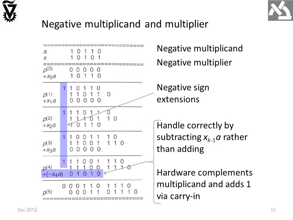 Negative multiplicand and multiplier Negative multiplier Negative multiplicand Negative sign extensions Dec 201213 Handle correctly by subtracting x k-1 a rather than adding Hardware complements multiplicand and adds 1 via carry-in