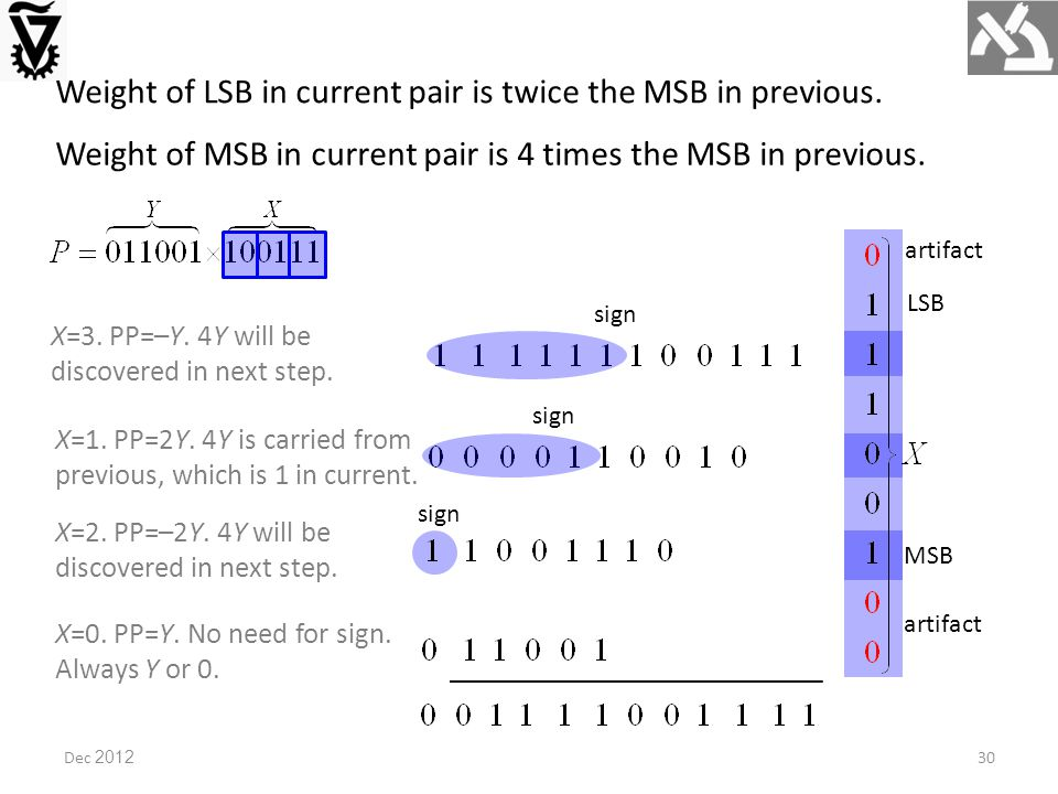 Dec 2012 Weight of LSB in current pair is twice the MSB in previous.