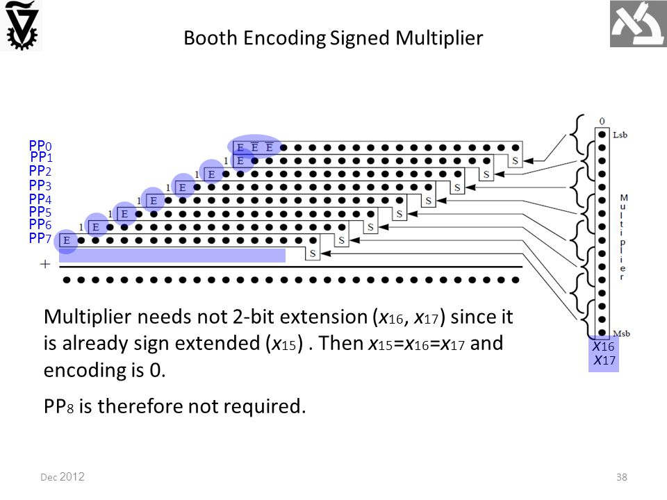 Dec 2012 Booth Encoding Signed Multiplier PP 0 PP 1 PP 2 PP 3 PP 4 PP 5 PP 6 PP 7 x 16 x 17 Multiplier needs not 2-bit extension (x 16, x 17 ) since it is already sign extended (x 15 ).