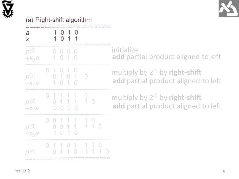 multiply by 2 -1 by right-shift add partial product aligned to left multiply by 2 -1 by right-shift add partial product aligned to left initialize Dec 20124