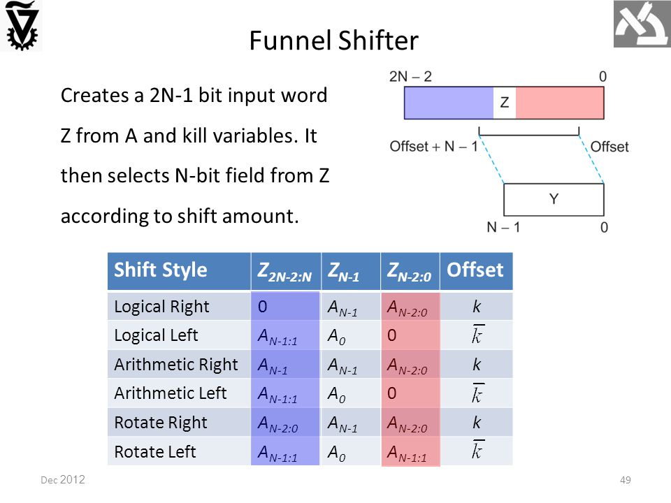 Dec 2012 Funnel Shifter Creates a 2N-1 bit input word Z from A and kill variables.