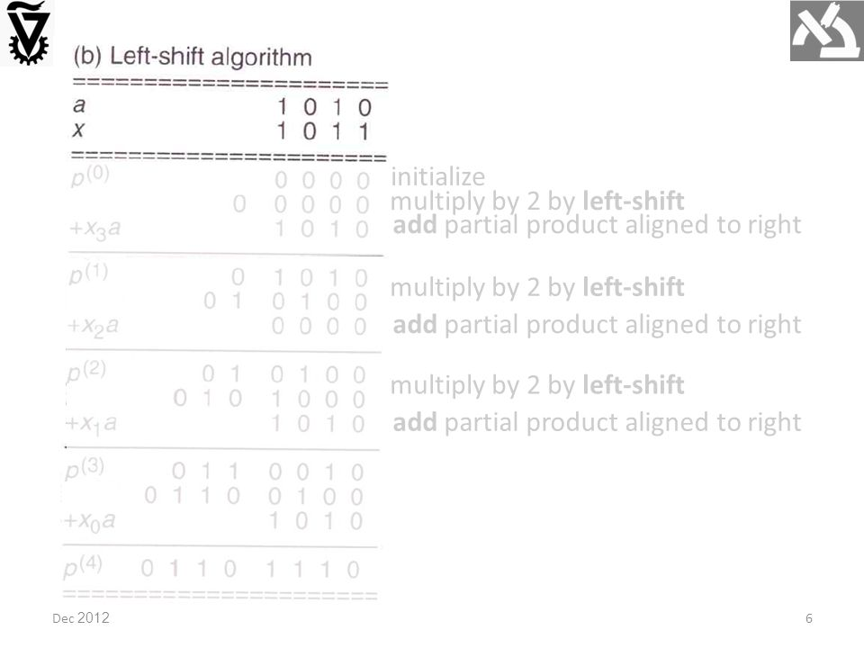 multiply by 2 by left-shift add partial product aligned to right multiply by 2 by left-shift add partial product aligned to right multiply by 2 by left-shift add partial product aligned to right initialize Dec 20126