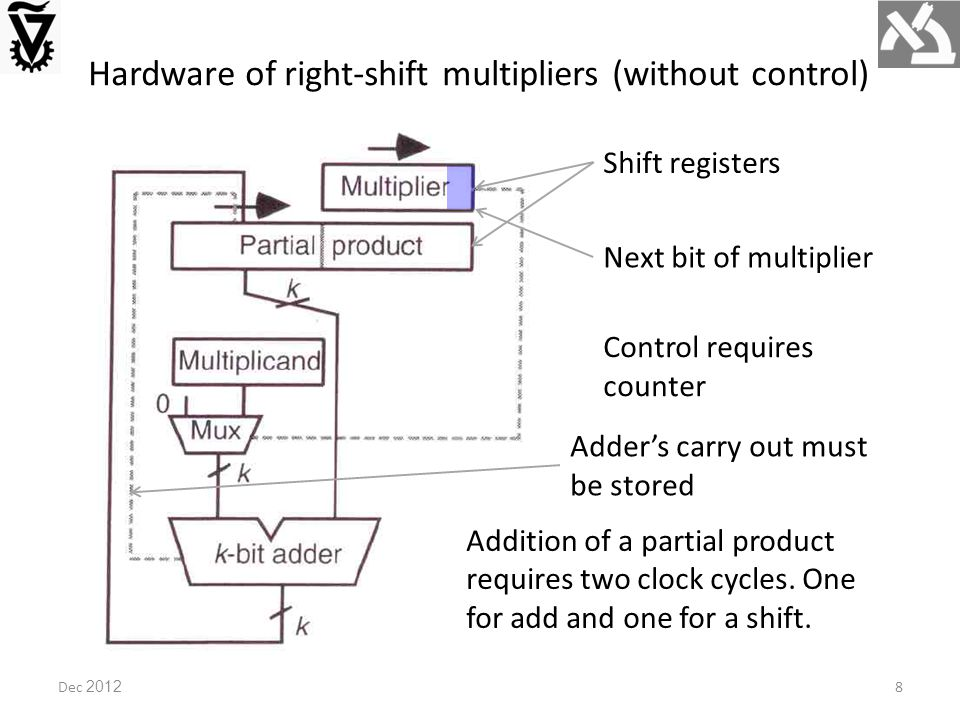 Hardware of right-shift multipliers (without control) Shift registers Next bit of multiplier Control requires counter Addition of a partial product requires two clock cycles.