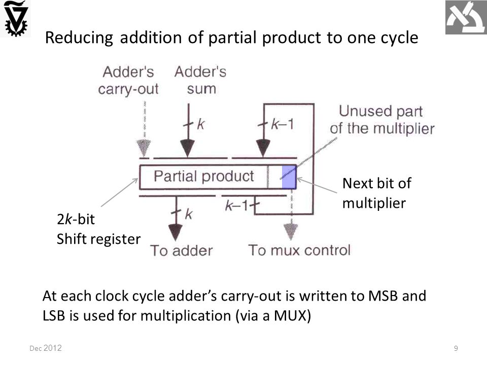 Reducing addition of partial product to one cycle 2k-bit Shift register Next bit of multiplier At each clock cycle adder's carry-out is written to MSB and LSB is used for multiplication (via a MUX) Dec 20129