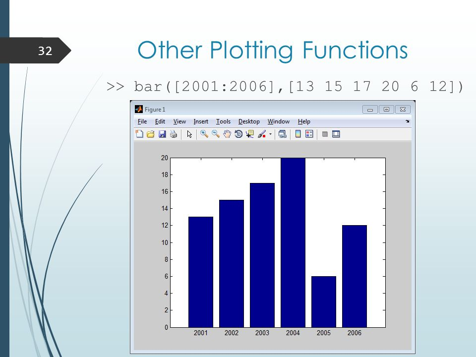 Other Plotting Functions >> bar([2001:2006],[13 15 17 20 6 12]) 32