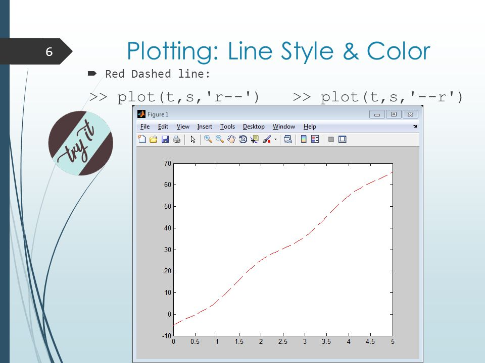 Plotting: Line Style & Color 6  Red Dashed line: >> plot(t,s, r-- ) >> plot(t,s, --r )
