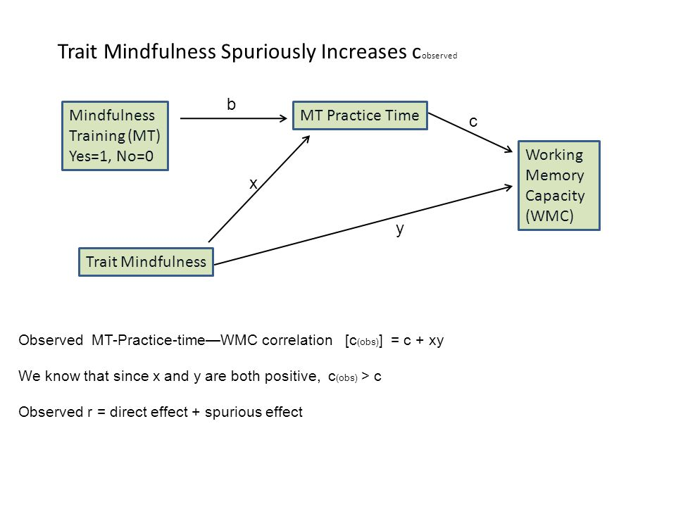 Trait Mindfulness Spuriously Increases c observed Mindfulness Training (MT) Yes=1, No=0 Working Memory Capacity (WMC) c Trait Mindfulness MT Practice Time y x Observed MT-Practice-time—WMC correlation [c (obs) ] = c + xy We know that since x and y are both positive, c (obs) > c Observed r = direct effect + spurious effect b