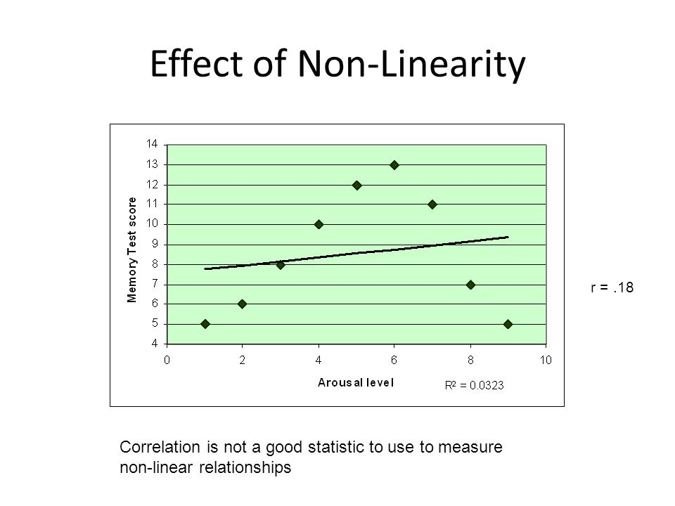 Correlation is not a good statistic to use to measure non-linear relationships r =.18