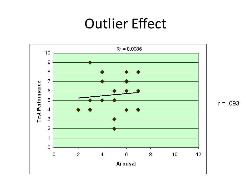 Outlier Effect r =.093