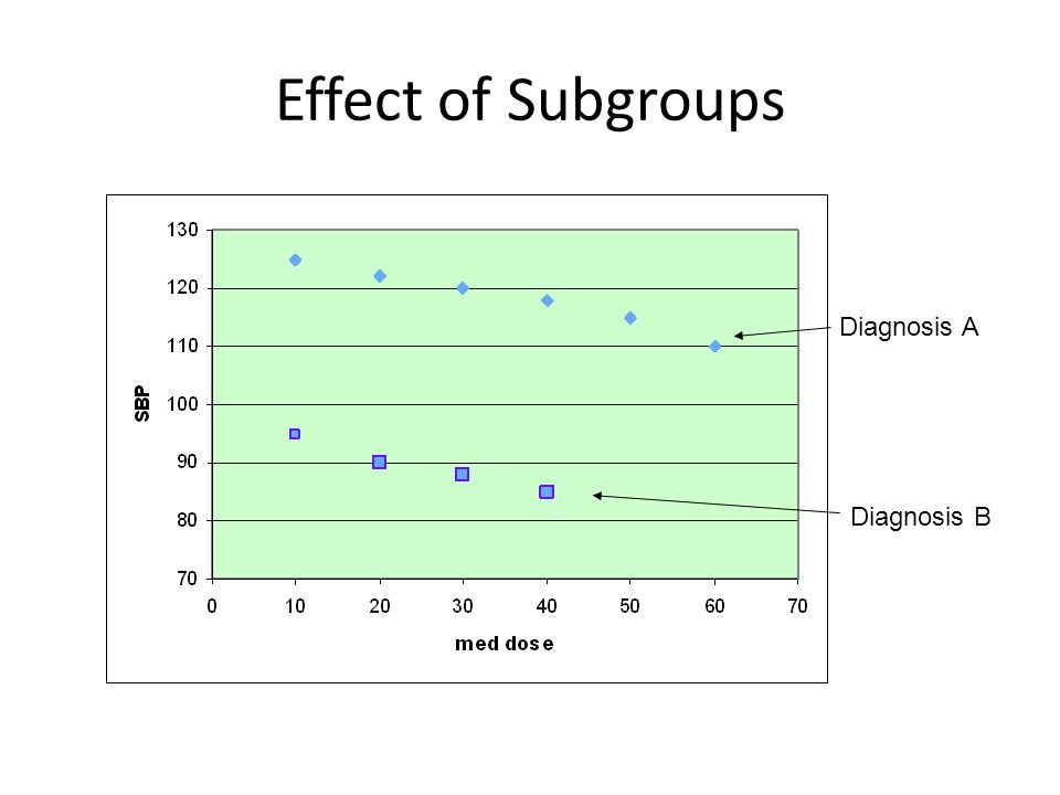 Effect of Subgroups Diagnosis A Diagnosis B