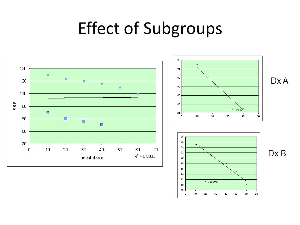 Effect of Subgroups Dx A Dx B