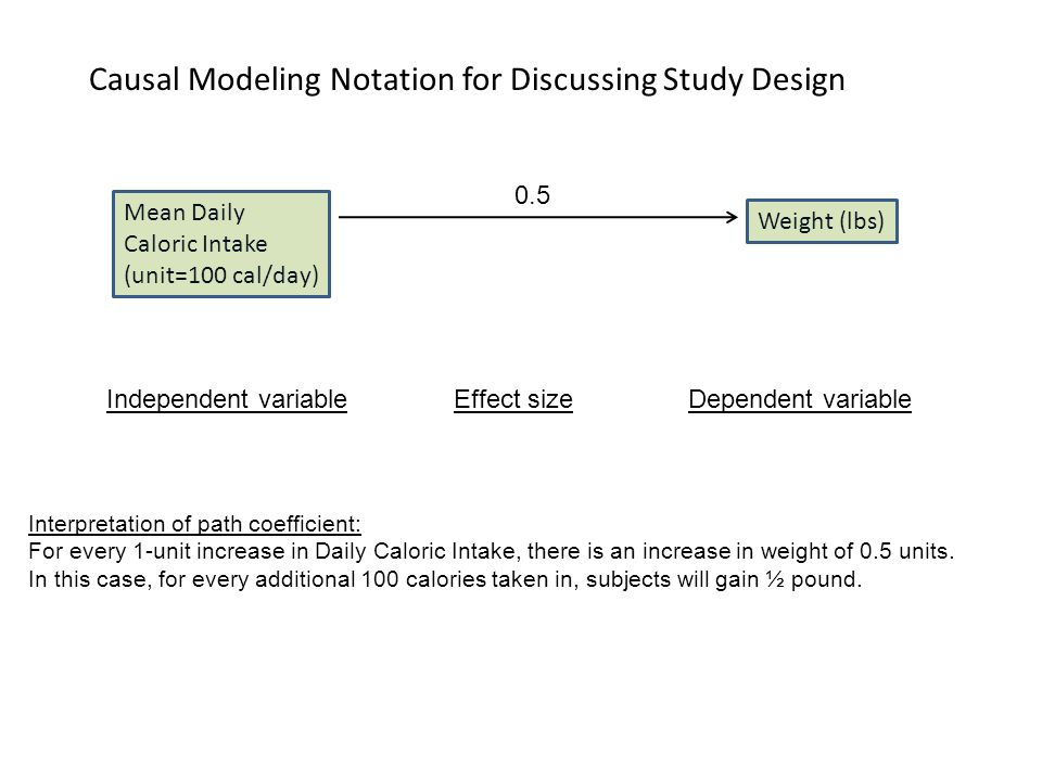 Causal Modeling Notation for Discussing Study Design Mean Daily Caloric Intake (unit=100 cal/day) 0.5 Interpretation of path coefficient: For every 1-unit increase in Daily Caloric Intake, there is an increase in weight of 0.5 units.