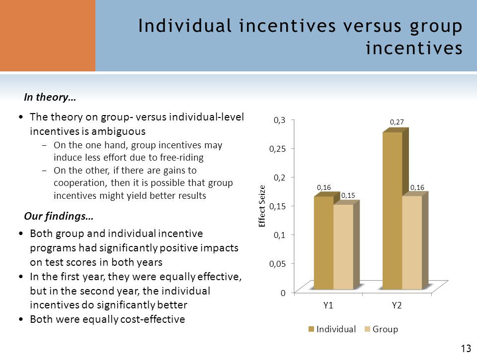 13 Individual incentives versus group incentives The theory on group- versus individual-level incentives is ambiguous −On the one hand, group incentives may induce less effort due to free-riding −On the other, if there are gains to cooperation, then it is possible that group incentives might yield better results Both group and individual incentive programs had significantly positive impacts on test scores in both years In the first year, they were equally effective, but in the second year, the individual incentives do significantly better Both were equally cost-effective In theory… Our findings…