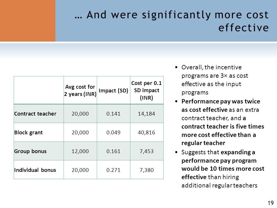 19 … And were significantly more cost effective Avg cost for 2 years (INR) Impact (SD) Cost per 0.1 SD impact (INR) Contract teacher20,0000.14114,184 Block grant20,0000.04940,816 Group bonus12,0000.1617,453 Individual bonus20,0000.2717,380 Overall, the incentive programs are 3× as cost effective as the input programs Performance pay was twice as cost effective as an extra contract teacher, and a contract teacher is five times more cost effective than a regular teacher Suggests that expanding a performance pay program would be 10 times more cost effective than hiring additional regular teachers