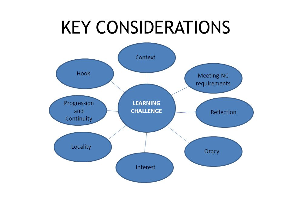 KEY CONSIDERATIONS LEARNING CHALLENGE Context Meeting NC requirements Reflection Oracy Interest Locality Progression and Continuity Hook