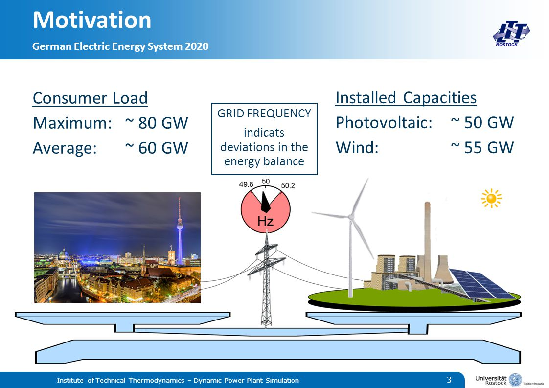 Motivation German Electric Energy System 2020 Institute of Technical Thermodynamics – Dynamic Power Plant Simulation 3   Installed Capacities Photovoltaic:~ 50 GW Wind:~ 55 GW GRID FREQUENCY indicats deviations in the energy balance Consumer Load Maximum:~ 80 GW Average:~ 60 GW