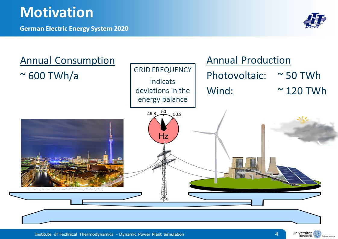 Motivation German Electric Energy System 2020 Institute of Technical Thermodynamics – Dynamic Power Plant Simulation 4   Annual Production Photovoltaic:~ 50 TWh Wind:~ 120 TWh GRID FREQUENCY indicats deviations in the energy balance Annual Consumption ~ 600 TWh/a