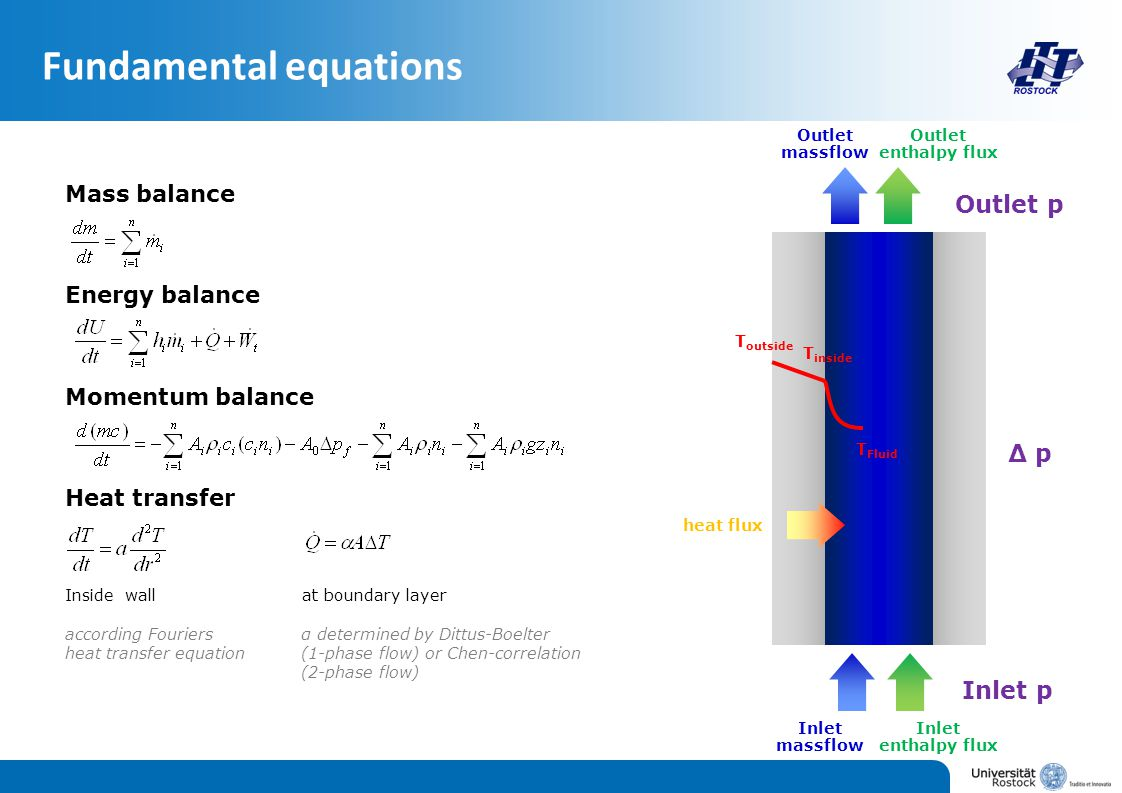 Mass balance Energy balance Momentum balance Heat transfer Inside wall at boundary layer according Fouriers α determined by Dittus-Boelter heat transfer equation(1-phase flow) or Chen-correlation (2-phase flow) Inlet massflow Outlet massflow heat flux Inlet enthalpy flux Outlet enthalpy flux Inlet p Outlet p Δ p T outside T inside T Fluid Fundamental equations