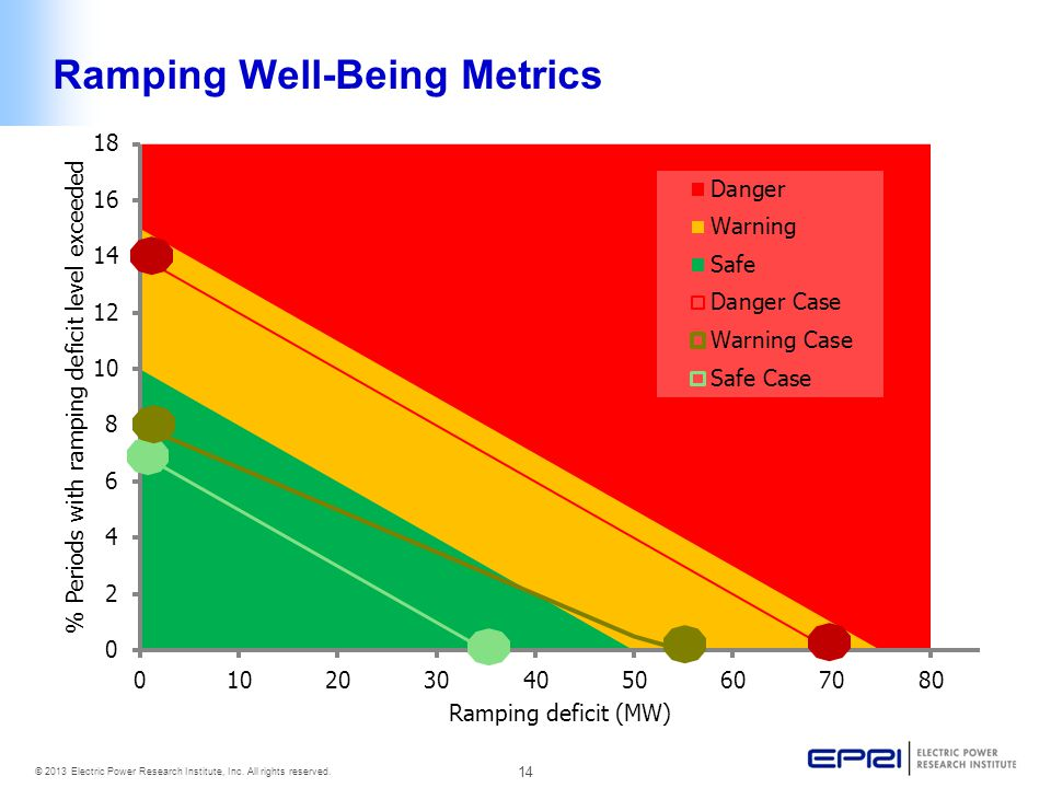14 © 2013 Electric Power Research Institute, Inc. All rights reserved. Ramping Well-Being Metrics