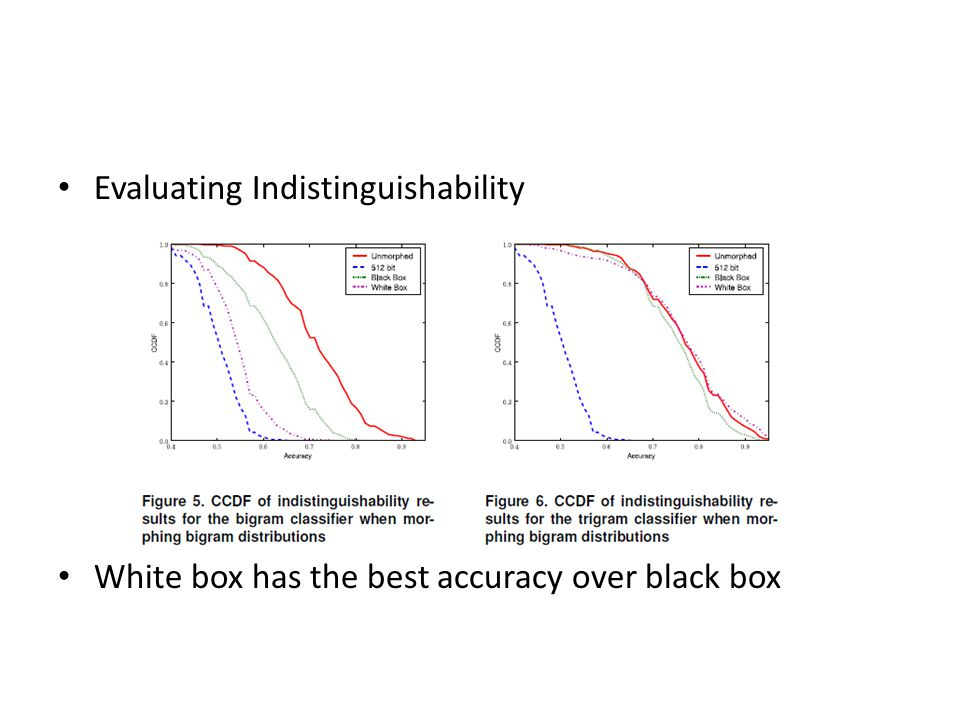 Evaluating Indistinguishability White box has the best accuracy over black box