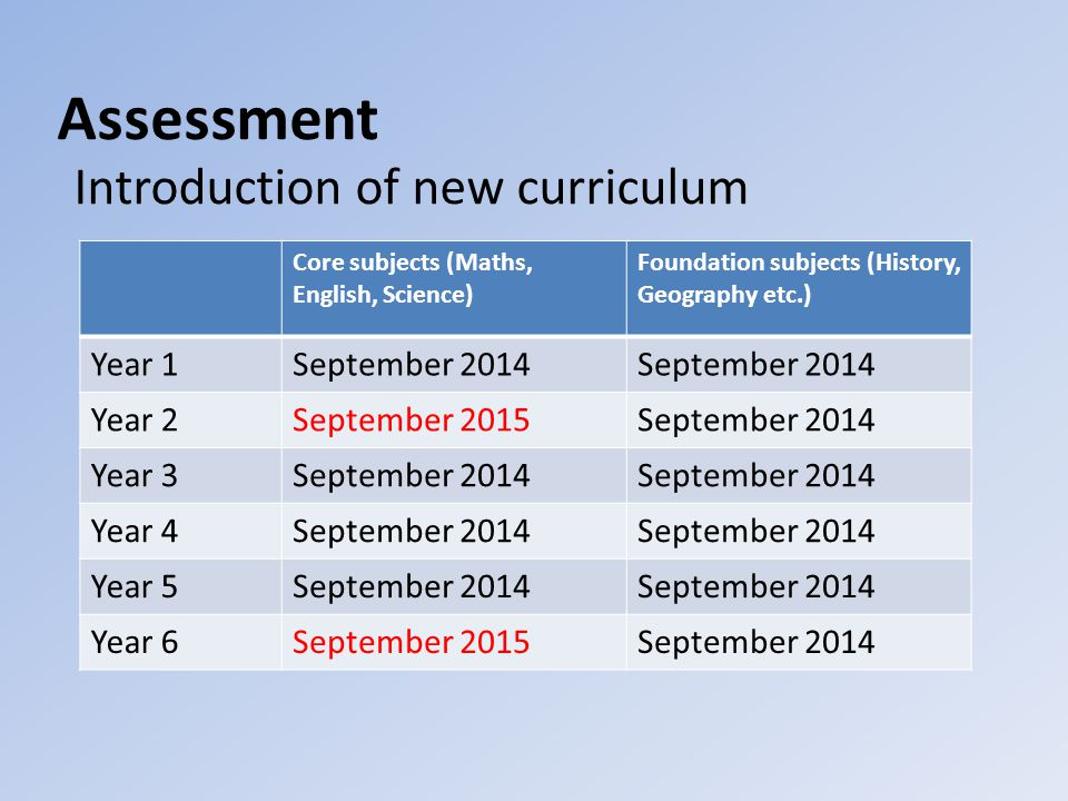 Assessment Introduction of new curriculum Core subjects (Maths, English, Science) Foundation subjects (History, Geography etc.) Year 1September 2014 Year 2September 2015September 2014 Year 3September 2014 Year 4September 2014 Year 5September 2014 Year 6September 2015September 2014