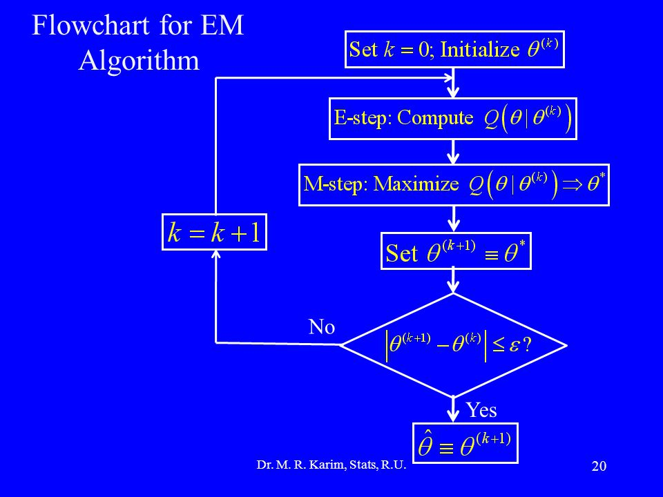 20 Flowchart for EM Algorithm Dr. M. R. Karim, Stats, R.U. Yes No