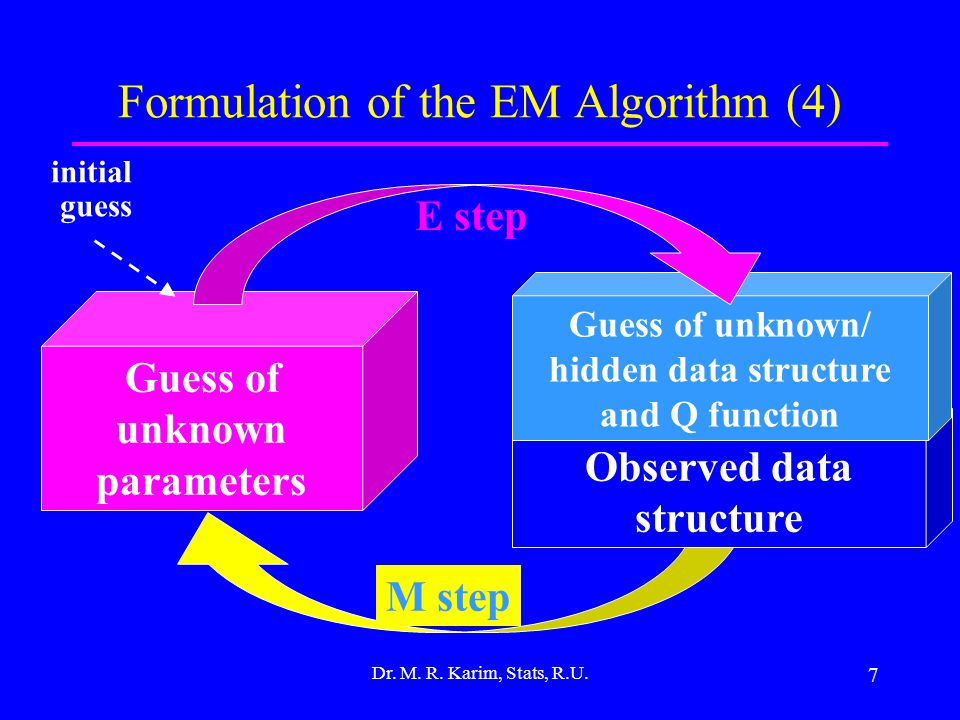 7 Formulation of the EM Algorithm (4) Dr. M. R. Karim, Stats, R.U.