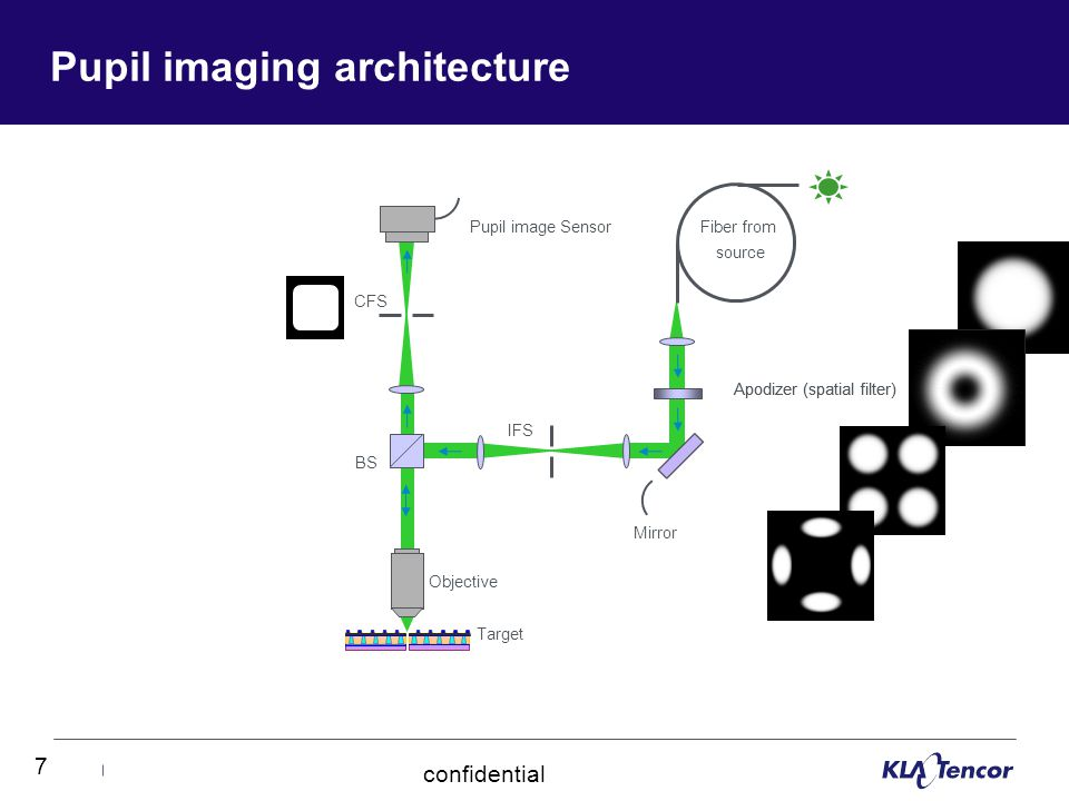 7 confidential Pupil imaging architecture IFS Fiber from source CFS Pupil image Sensor Objective Target BS Apodizer (spatial filter) Mirror Apodizer (spatial filter)