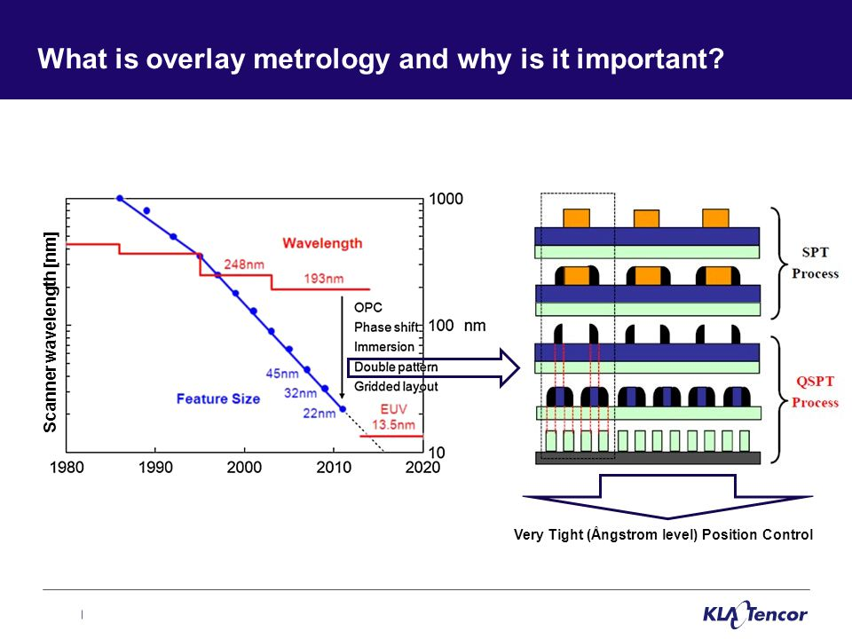 What is overlay metrology and why is it important.