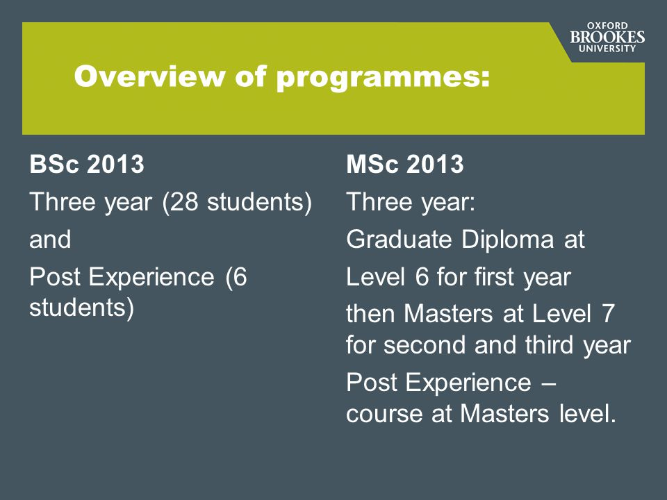 Overview of programmes: BSc 2013 Three year (28 students) and Post Experience (6 students) MSc 2013 Three year: Graduate Diploma at Level 6 for first year then Masters at Level 7 for second and third year Post Experience – course at Masters level.