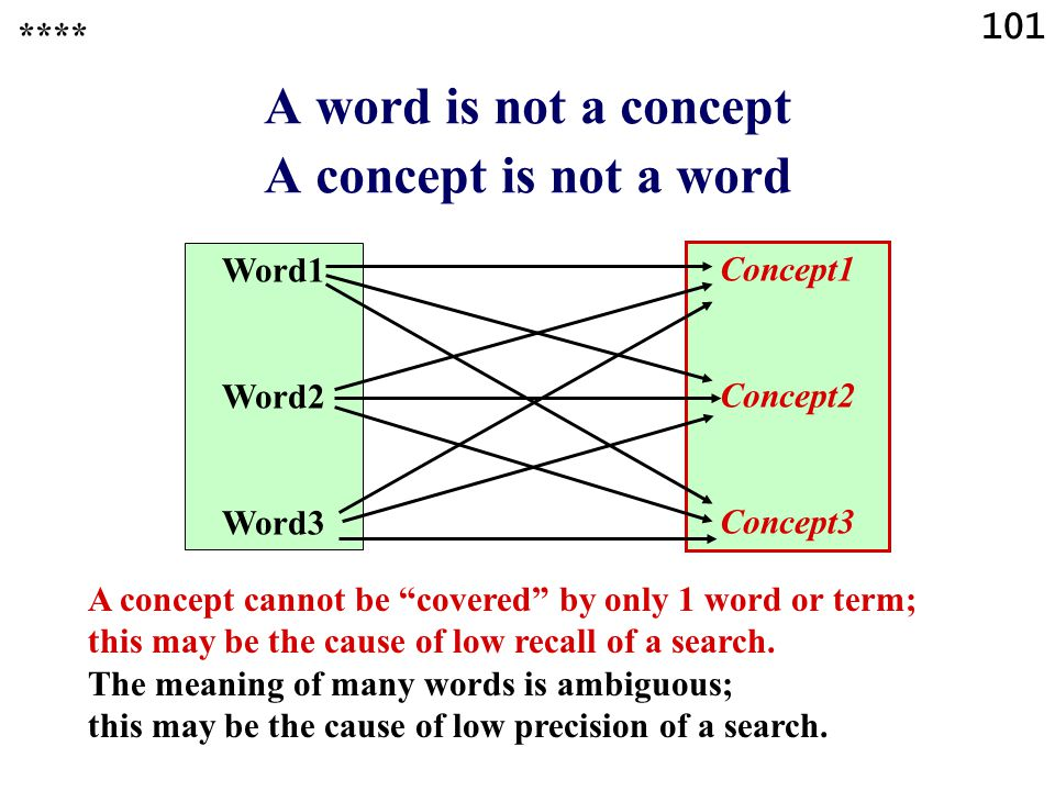 101 A word is not a concept A concept is not a word **** Word1 Word2 Word3 Concept1 Concept2 Concept3 A concept cannot be covered by only 1 word or term; this may be the cause of low recall of a search.