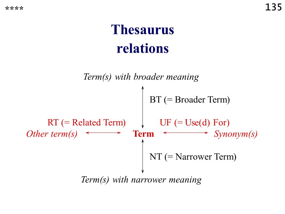 135 Thesaurus relations Term(s) with broader meaning BT (= Broader Term) RT (= Related Term) UF (= Use(d) For) Other term(s) Term Synonym(s) NT (= Narrower Term) Term(s) with narrower meaning ****
