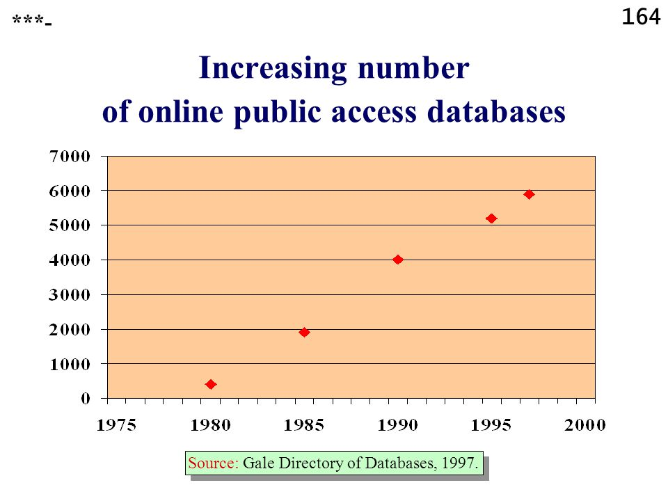 164 Increasing number of online public access databases Source: Gale Directory of Databases, 1997.