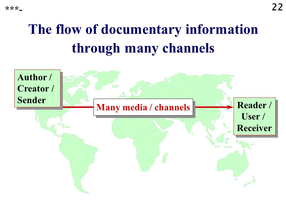 22 The flow of documentary information through many channels Reader / User / Receiver Many media / channels ***- Author / Creator / Sender Author / Creator / Sender