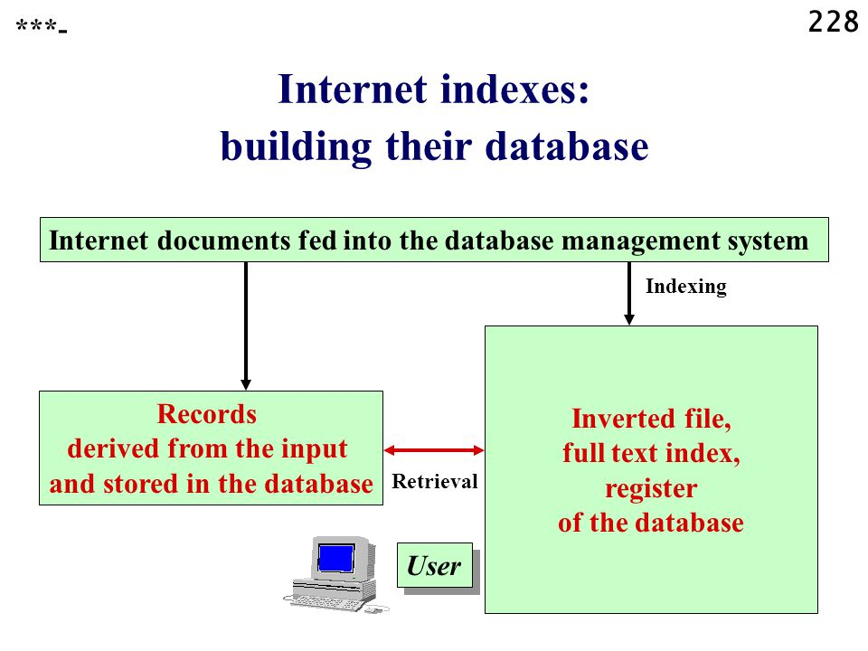 228 Internet indexes: building their database ***- Inverted file, full text index, register of the database User Records derived from the input and stored in the database Internet documents fed into the database management system Indexing Retrieval